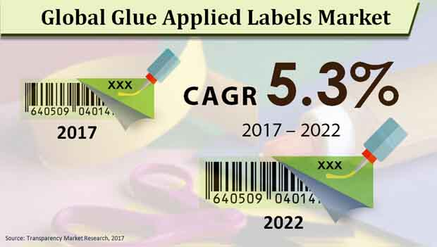 glue applied labels market