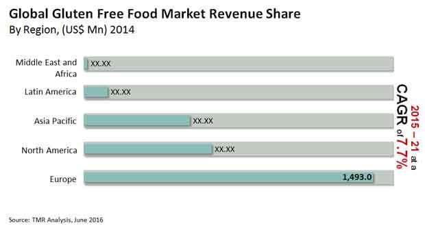 gluten-free-food-market
