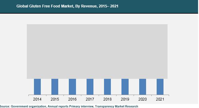 gluten-free-products-market
