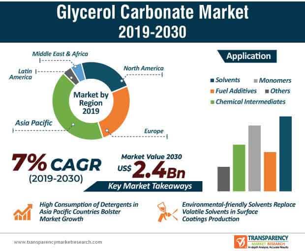 glycerol carbonate market infographic