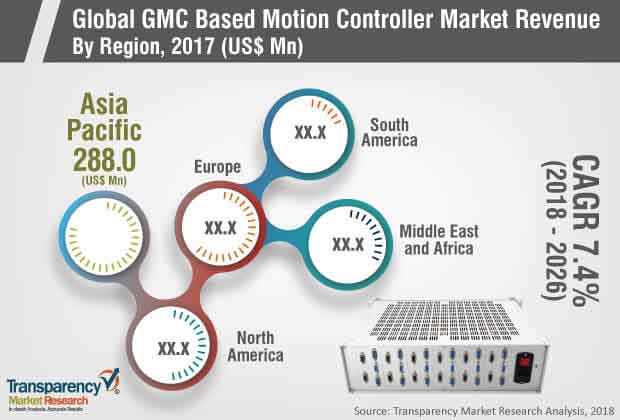 GMC based Motion Controller  Market Insights, Trends & Growth Outlook