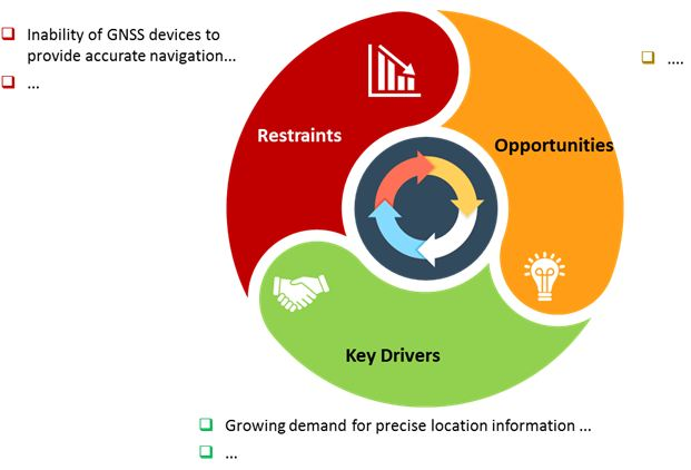 gnss devices market