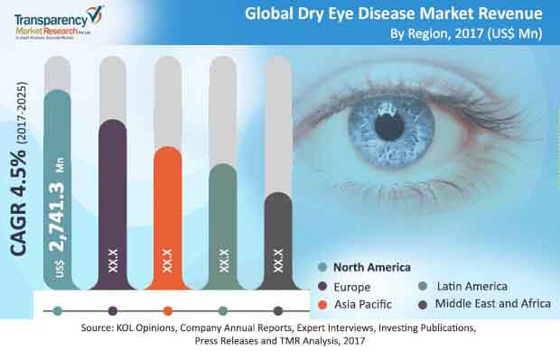 gobal dry eye disease market