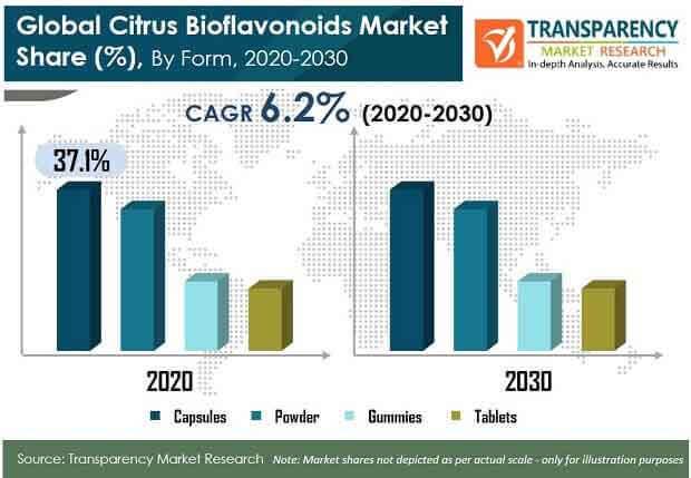 gobal pr citrus bioflavonoids market