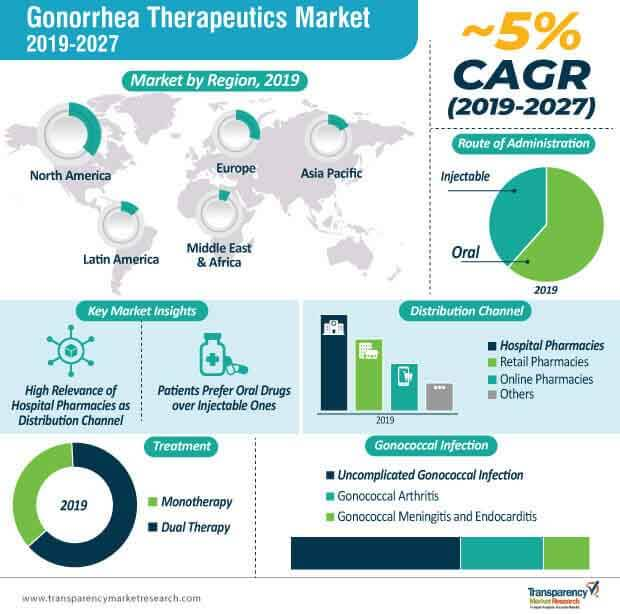 Gonorrhea Therapeutics  Market Insights, Trends & Growth Outlook