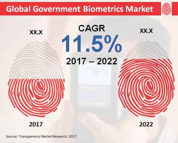 government biometrics market
