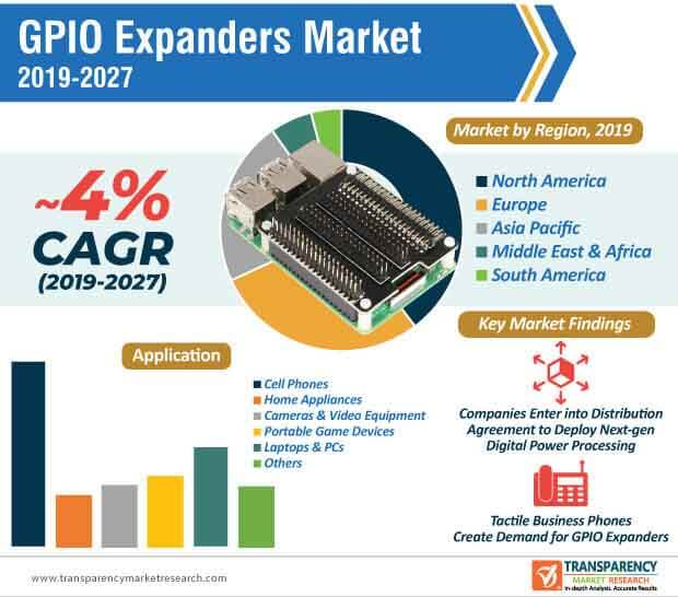 gpio expanders market infographic