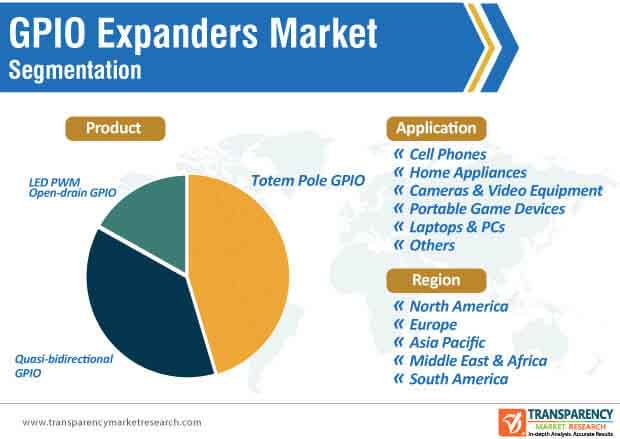 gpio expanders market segmentation