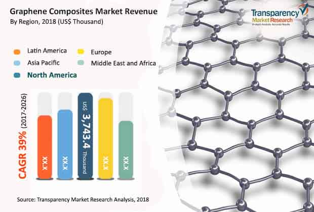 Graphene Composites  Market Insights, Trends & Growth Outlook