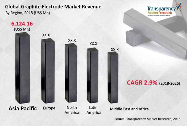 Graphite Electrodes Market is projected to reach US$ 15 Bn by 2026 - TMR