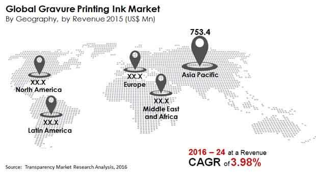 gravure-printing-ink-market