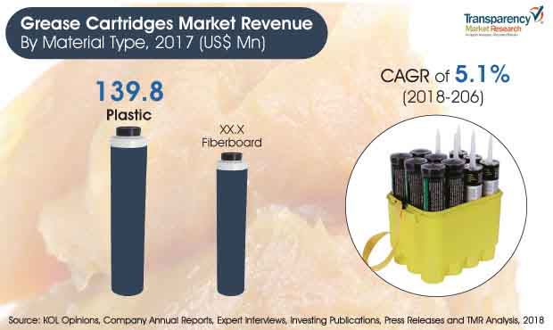grease cartridges market