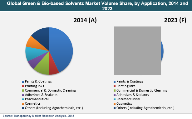 -green-biobased-solvents-market