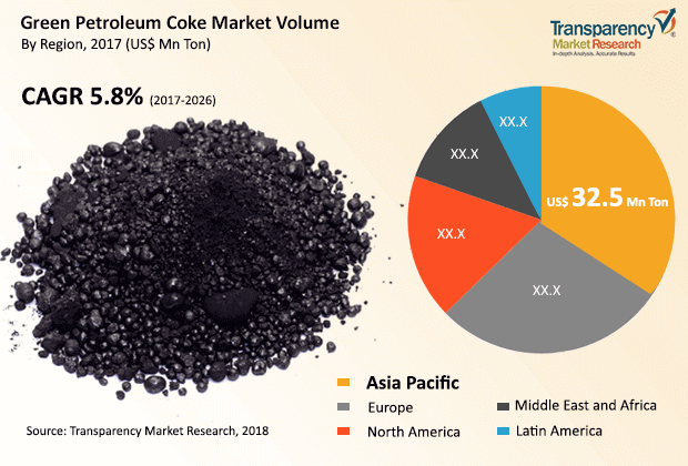 green petroleum coke market