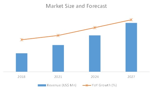 growth forecast sheet metal processing equipment market