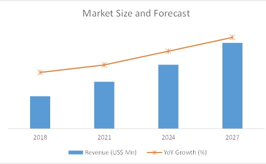 growth forecast motor lamination market