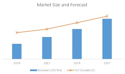 growth forecast slip rings market