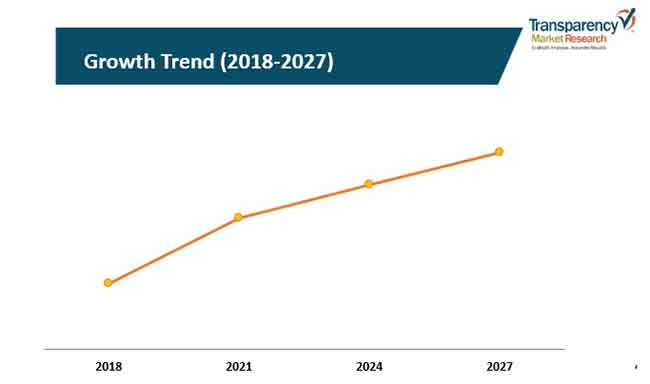 growth treand cut to length line systems market