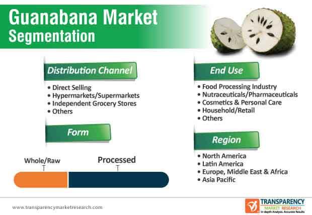 guanabana market segmentation