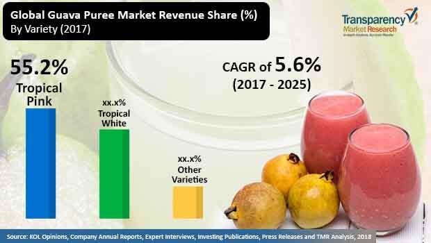 guava puree market