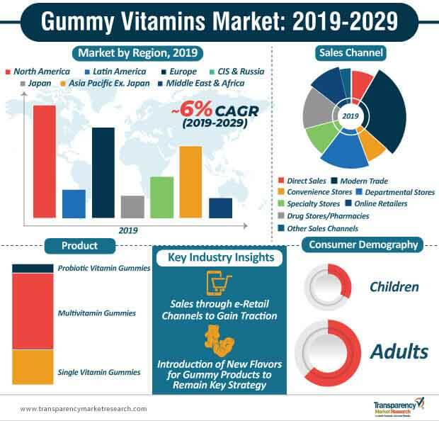 Gummy Vitamins  Market Insights, Trends & Growth Outlook