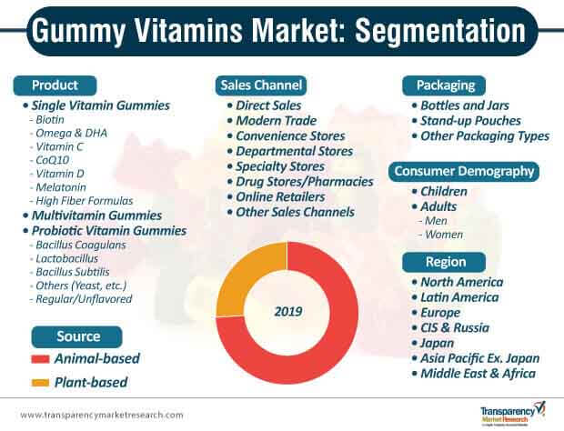 gummy vitamins market segmentation