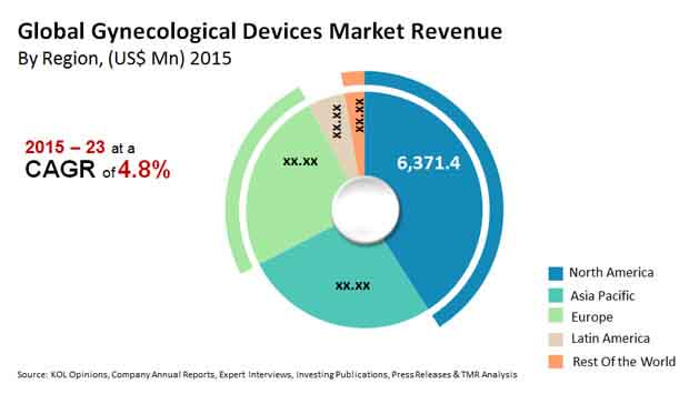 gynecological devices market
