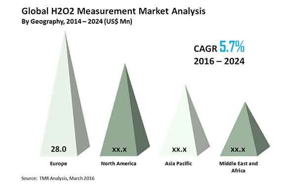 h2O2-measurement-market