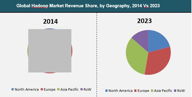 hadoop-2016-market