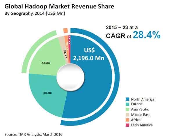 hadoop-market