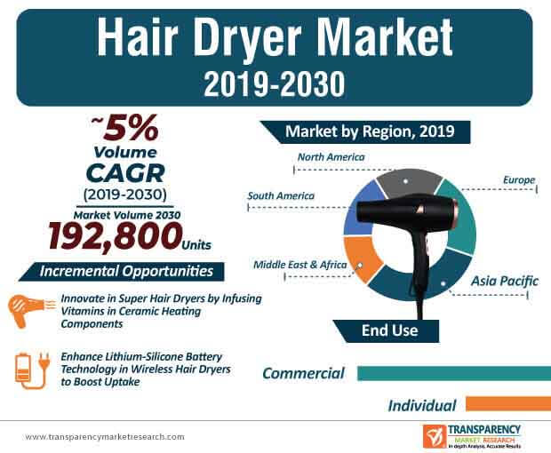 hair dryer market infographic