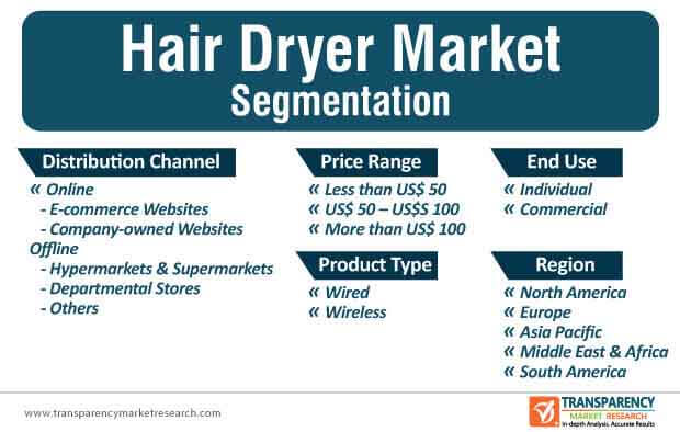 hair dryer market segmentation