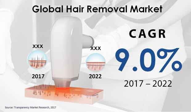 hair removal market