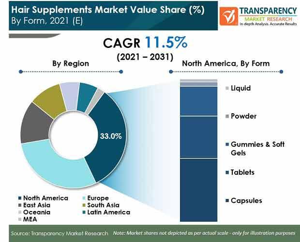 hair supplements market
