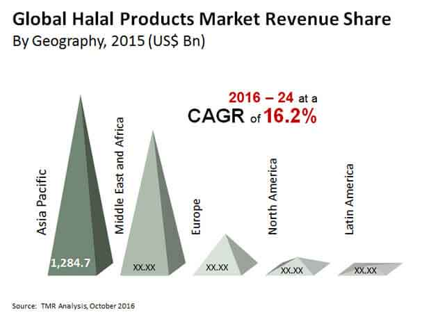 halal products market