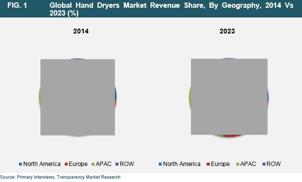 hand-dryer-2016-market