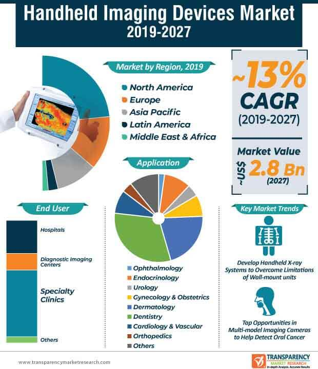 handheld imaging devices market infographic