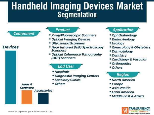 handheld imaging devices market segmentation