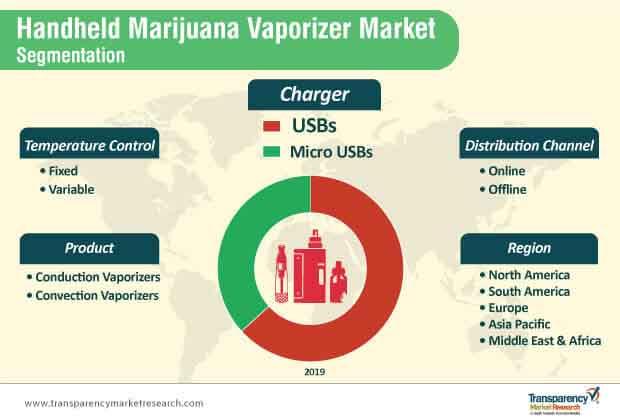 handheld marijuana vaporizer market segmentation
