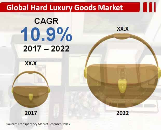 hard luxury goods market