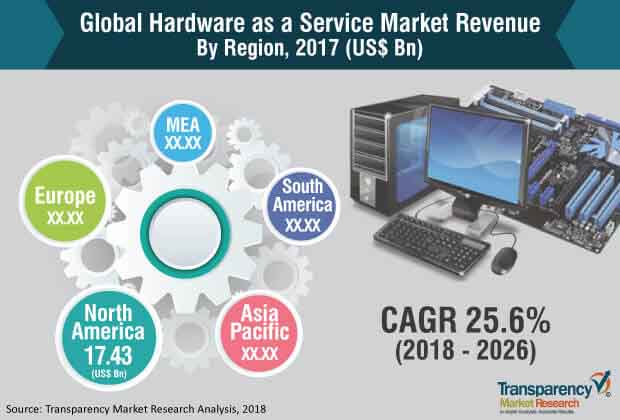 hardware as a service market