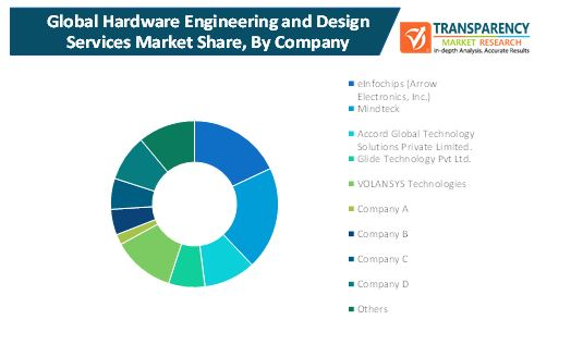hardware engineering and design services market 2
