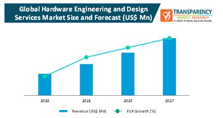 hardware engineering and design services market