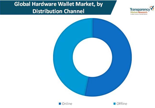 hardware wallets market 1