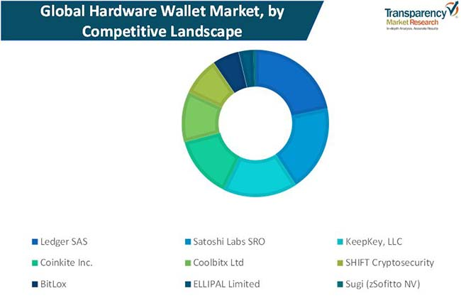 hardware wallets market