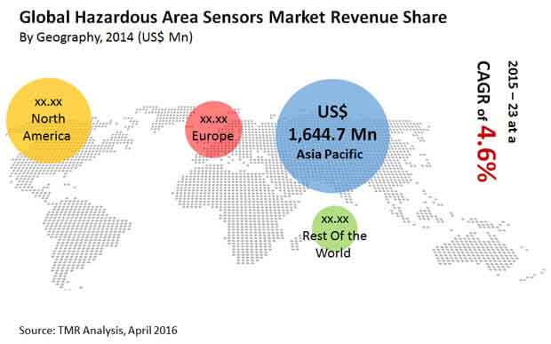 hazardous-area-sensors-market