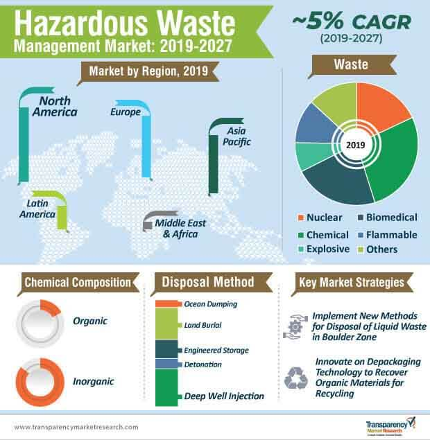 Hazardous Waste Management  Market Insights, Trends & Growth Outlook