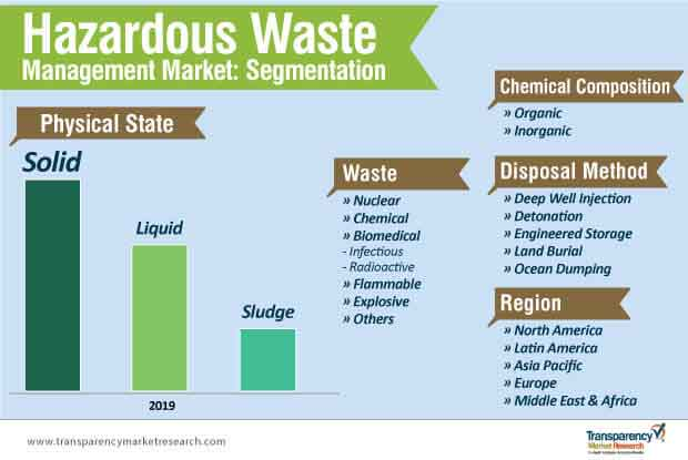 hazardous waste management market segmentation