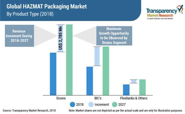 hazmat packaging market