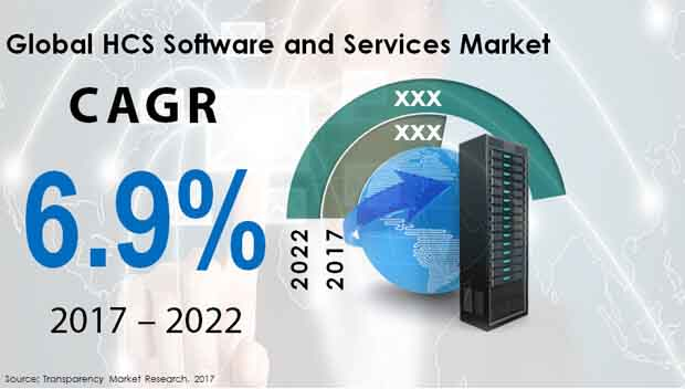 hcs software services market